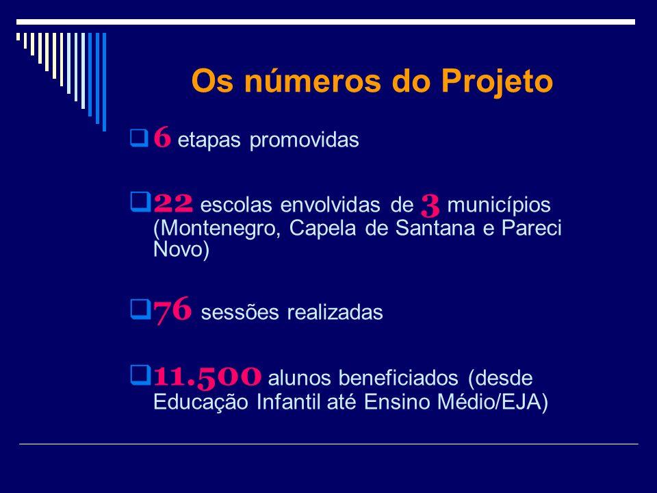 Os números do Projeto 6 etapas promovidas. 22 escolas envolvidas de 3 municípios (Montenegro, Capela de Santana e Pareci Novo)