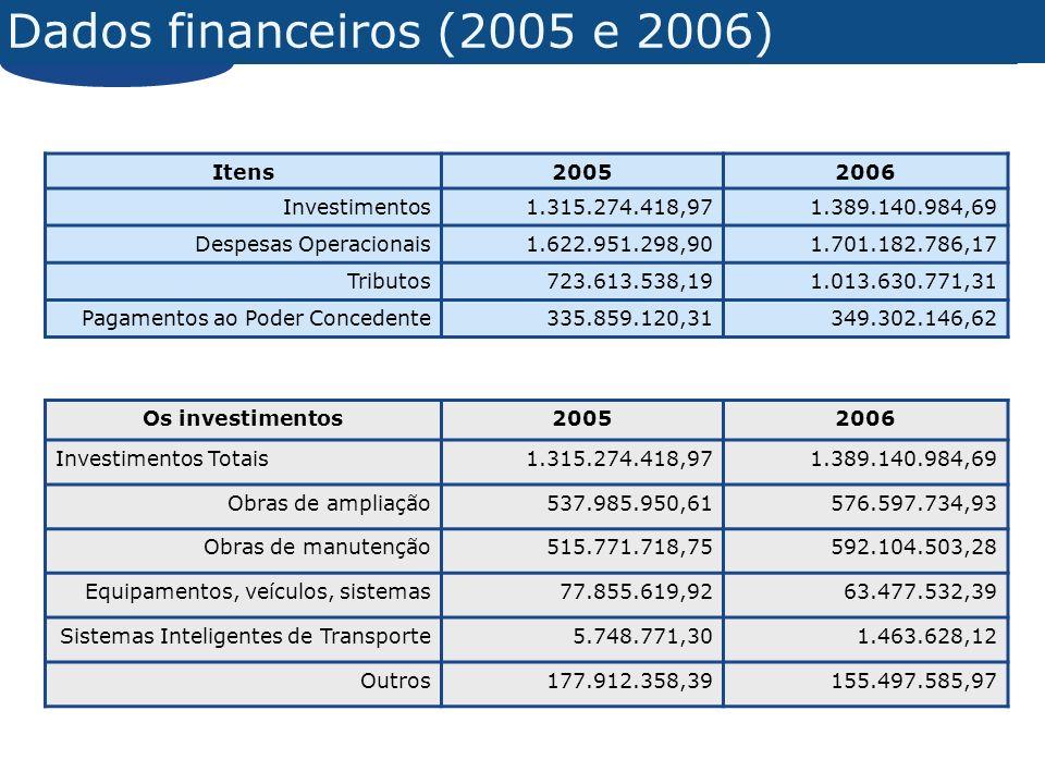 Dados financeiros (2005 e 2006) Itens 2005 2006 Investimentos