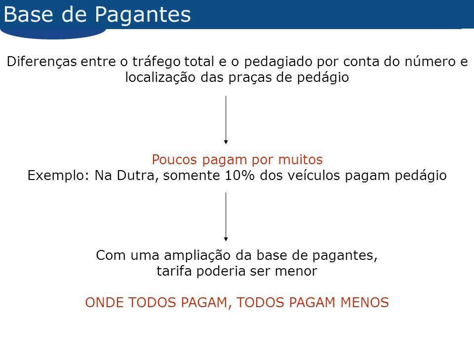 Base de Pagantes Diferenças entre o tráfego total e o pedagiado por conta do número e localização das praças de pedágio.