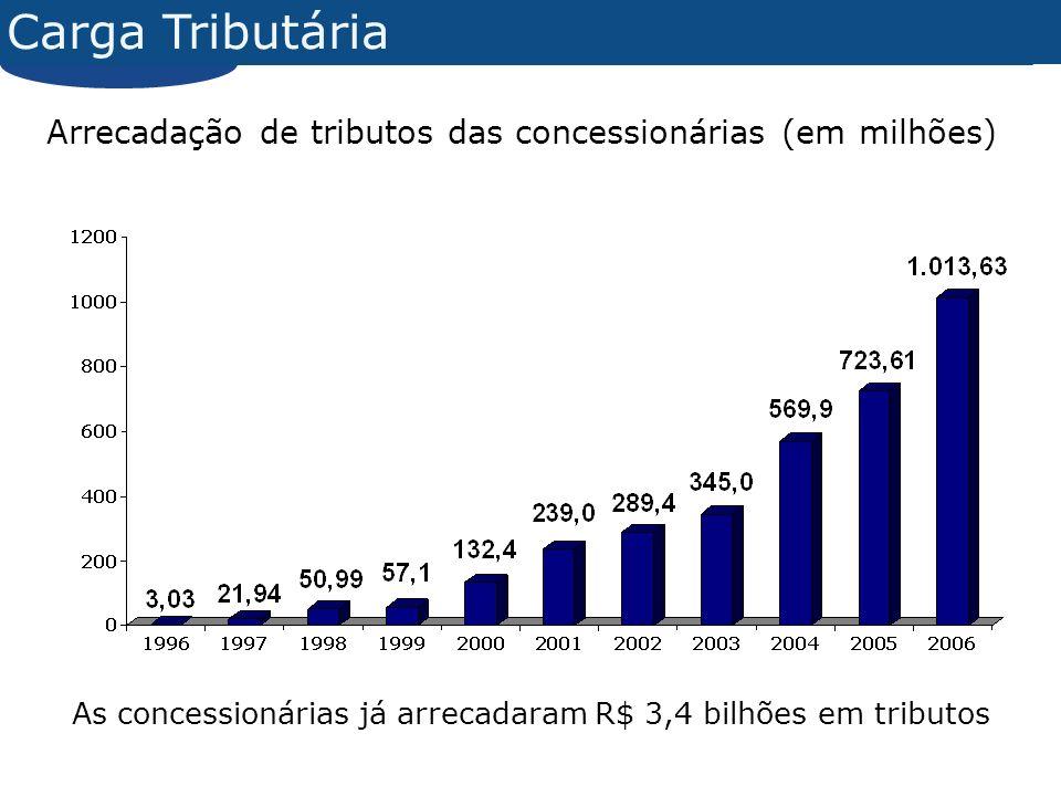 Carga Tributária Arrecadação de tributos das concessionárias (em milhões) As concessionárias já arrecadaram R$ 3,4 bilhões em tributos.