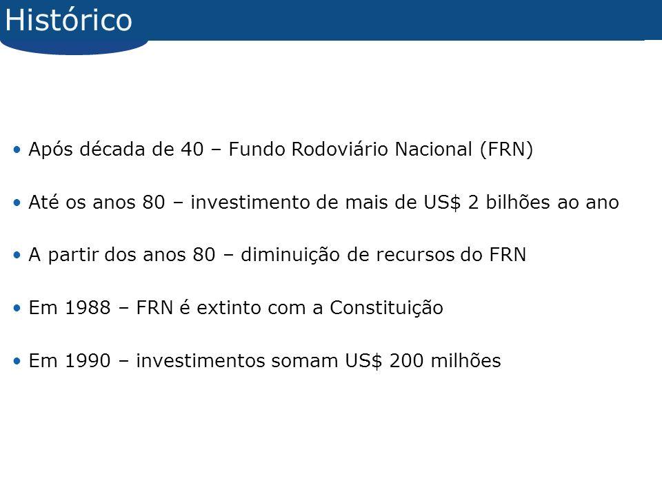 Histórico Após década de 40 – Fundo Rodoviário Nacional (FRN)
