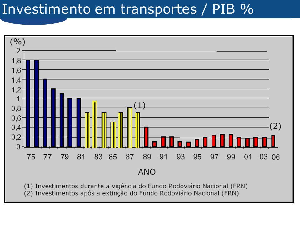 Investimento em transportes / PIB %