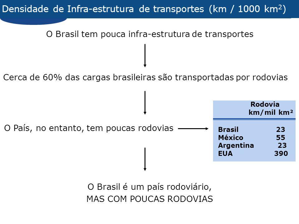 Densidade de Infra-estrutura de transportes (km / 1000 km2)
