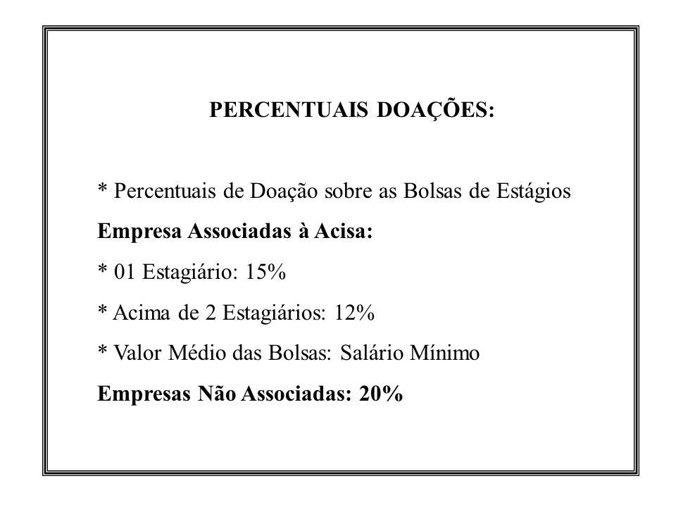 PERCENTUAIS DOAÇÕES: * Percentuais de Doação sobre as Bolsas de Estágios. Empresa Associadas à Acisa: