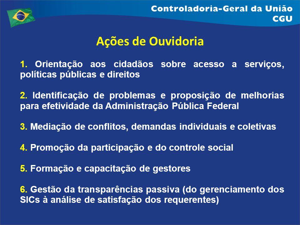Ações de Ouvidoria 1. Orientação aos cidadãos sobre acesso a serviços, políticas públicas e direitos.
