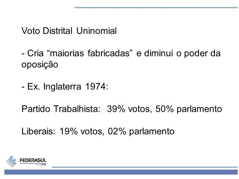 Voto Distrital Uninomial