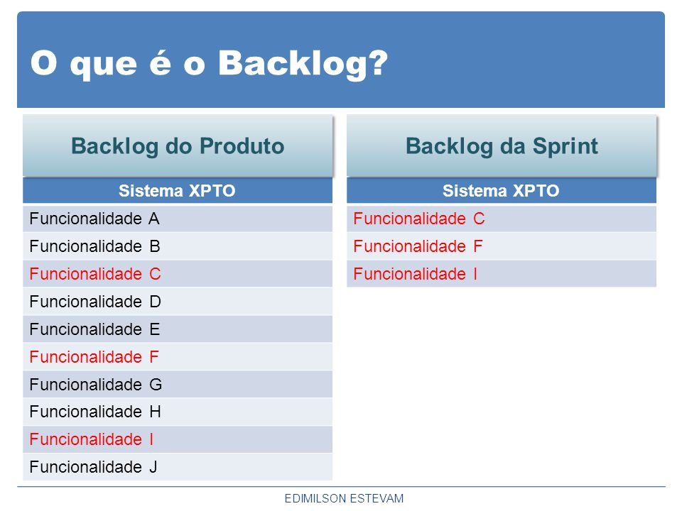 O que é o Backlog Backlog do Produto Backlog da Sprint Sistema XPTO