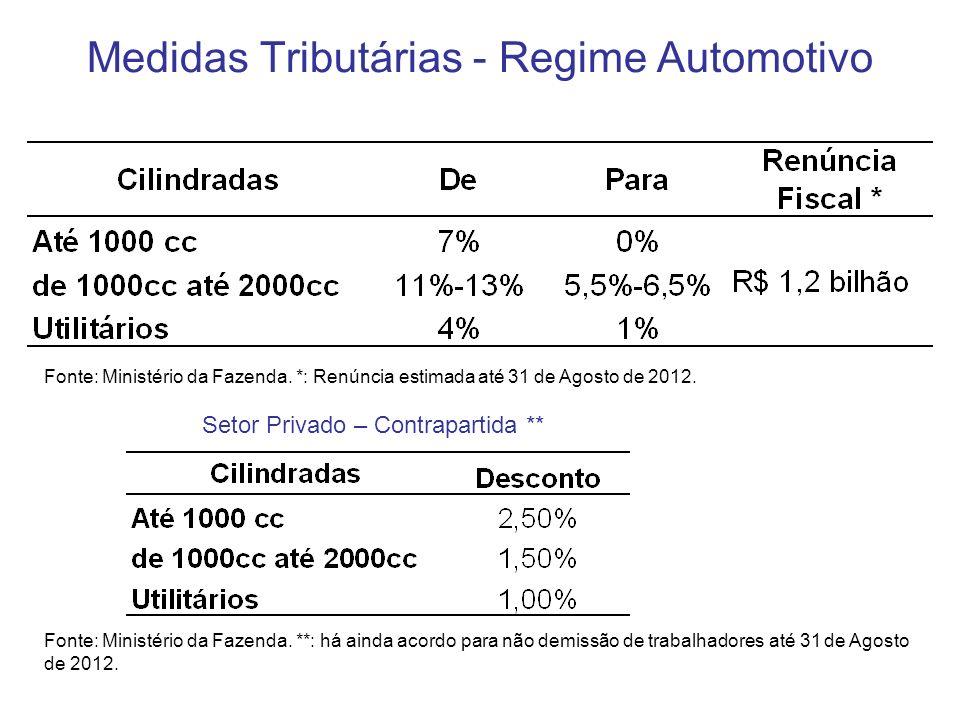 Medidas Tributárias - Regime Automotivo