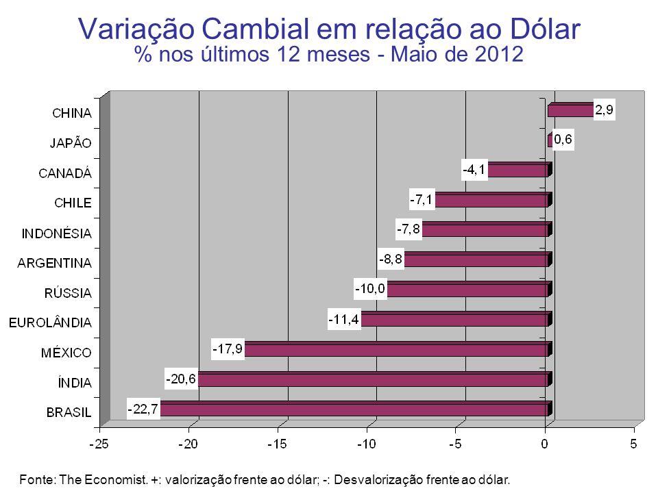 Variação Cambial em relação ao Dólar % nos últimos 12 meses - Maio de 2012