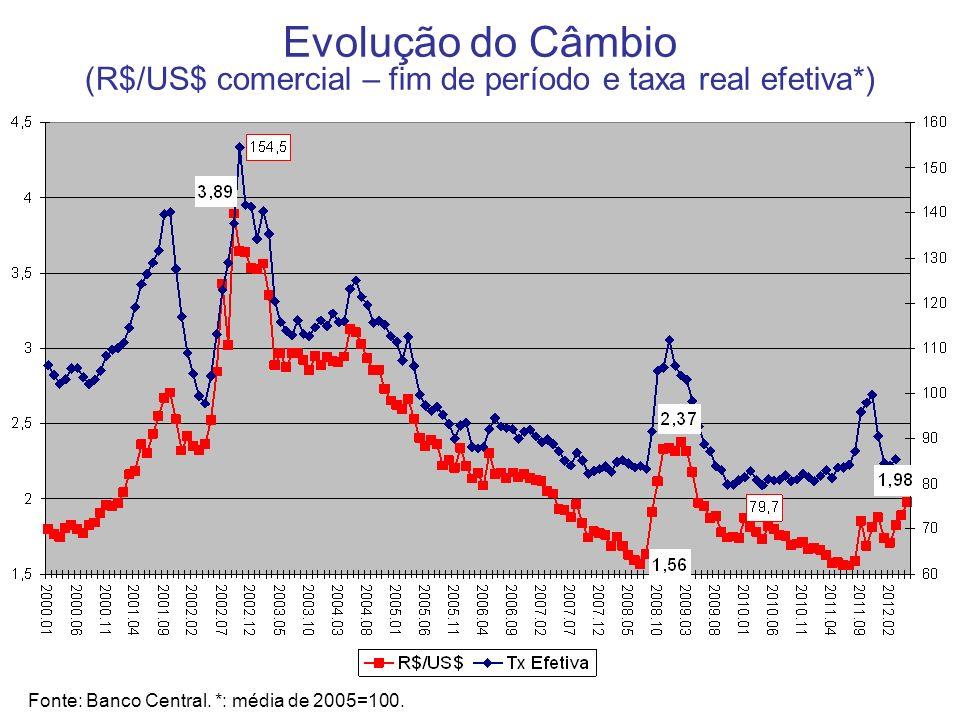 Evolução do Câmbio (R$/US$ comercial – fim de período e taxa real efetiva*)