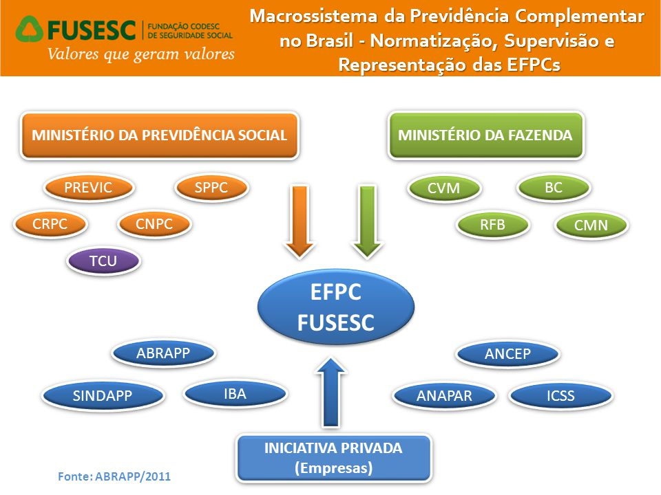 EFPC FUSESC Macrossistema da Previdência Complementar