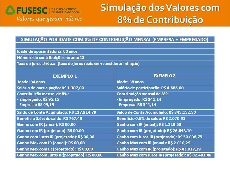 Simulação dos Valores com 8% de Contribuição