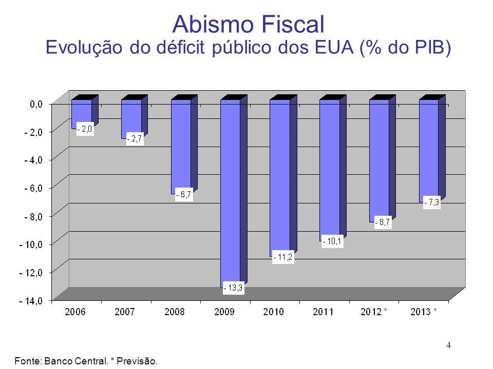 Abismo Fiscal Evolução do déficit público dos EUA (% do PIB)