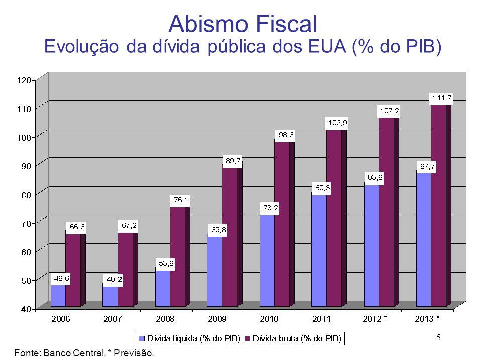 Abismo Fiscal Evolução da dívida pública dos EUA (% do PIB)
