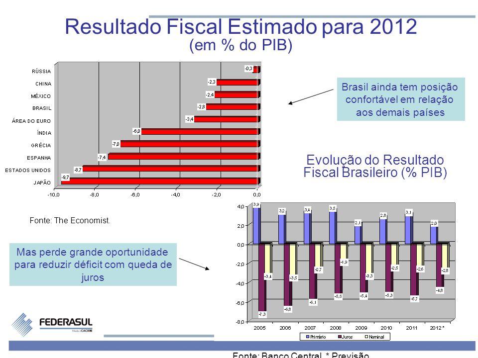 Resultado Fiscal Estimado para 2012 (em % do PIB)