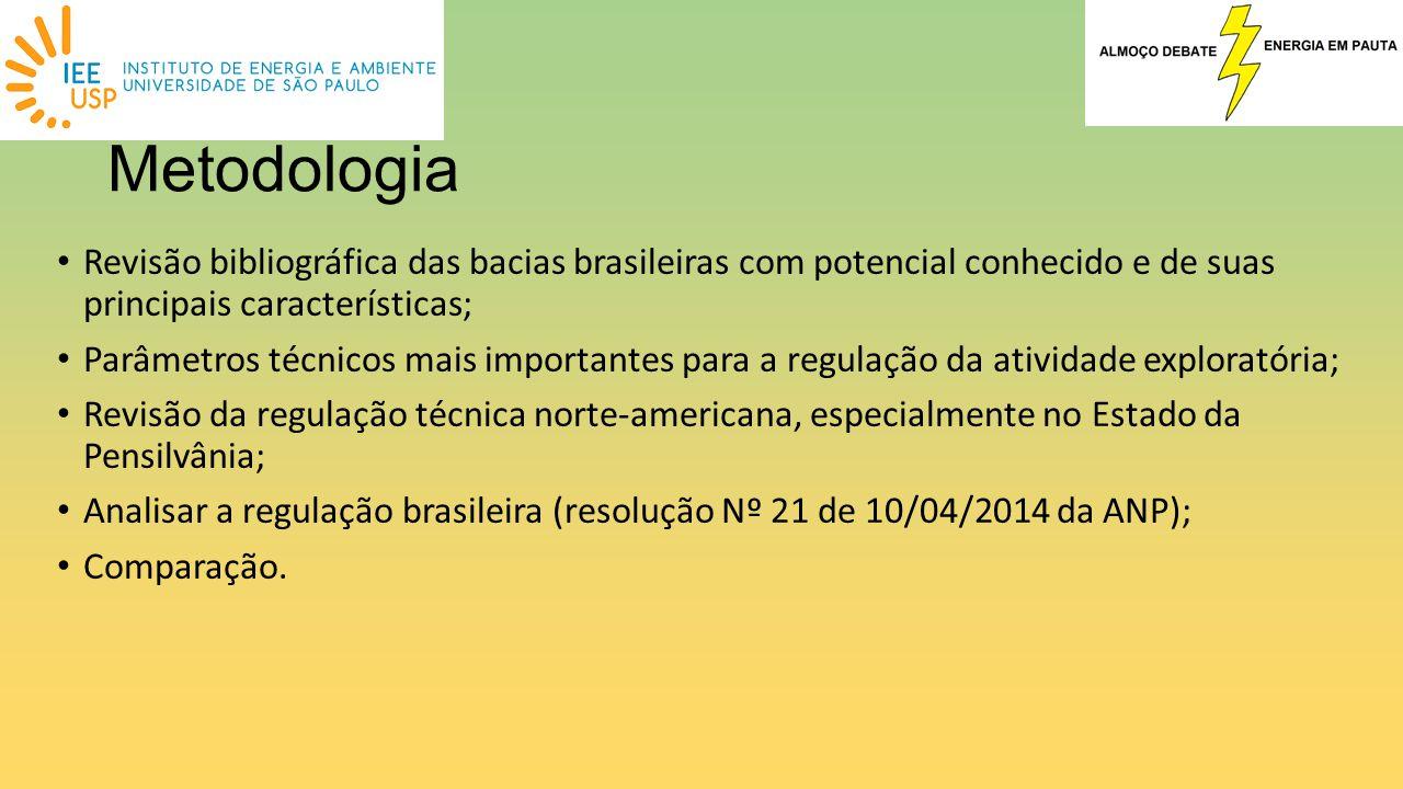Metodologia Revisão bibliográfica das bacias brasileiras com potencial conhecido e de suas principais características;