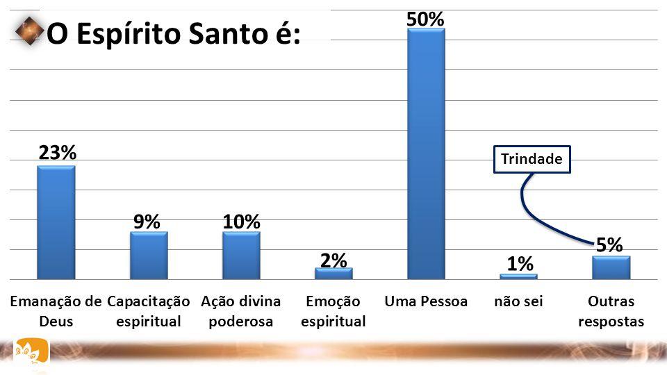 O Espírito Santo é: 50% 23% 9% 10% 5% 2% 1% Trindade
