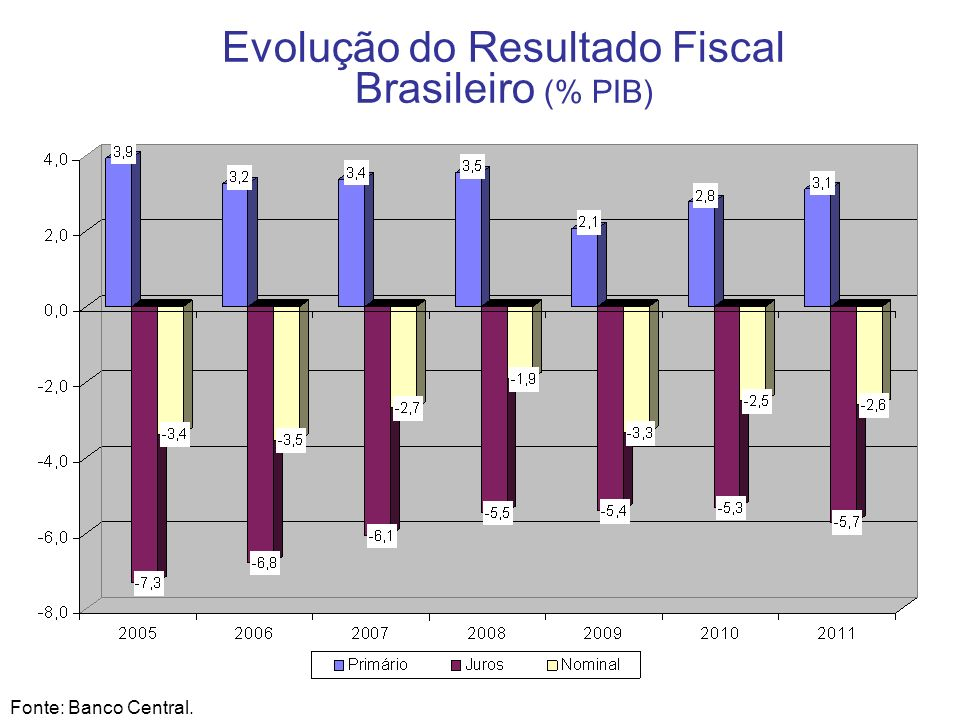 Evolução do Resultado Fiscal Brasileiro (% PIB)