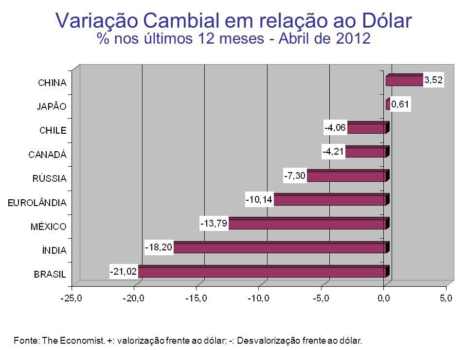 Variação Cambial em relação ao Dólar % nos últimos 12 meses - Abril de 2012