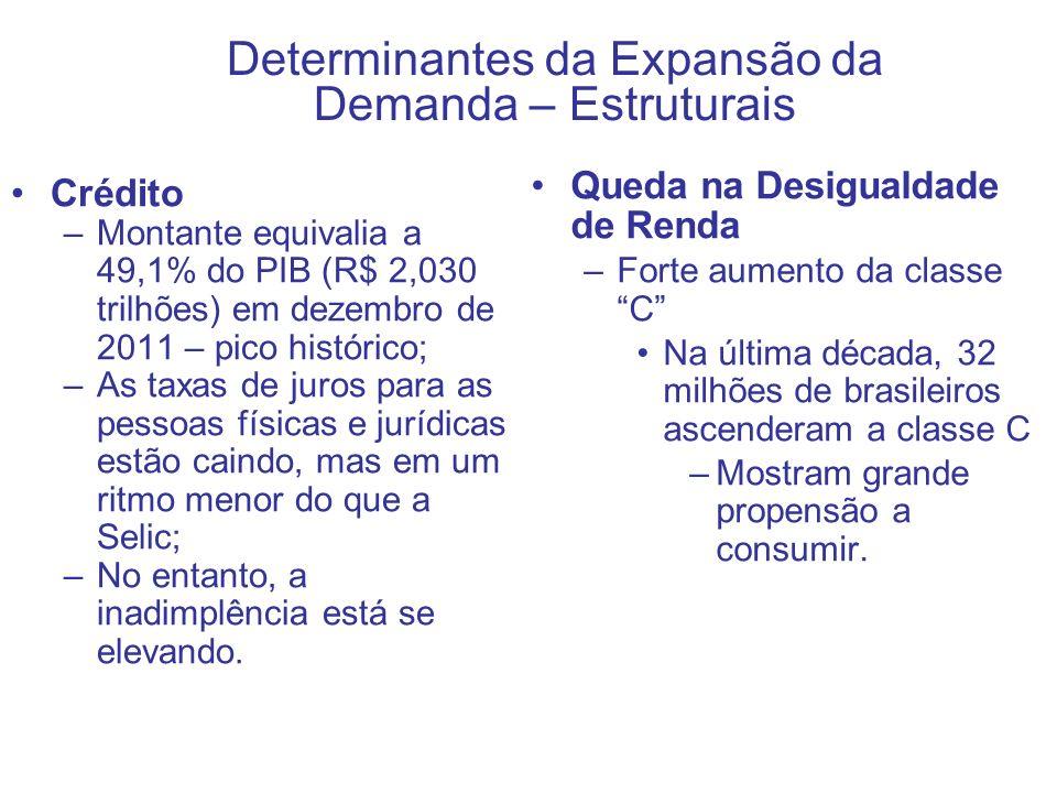 Determinantes da Expansão da Demanda – Estruturais