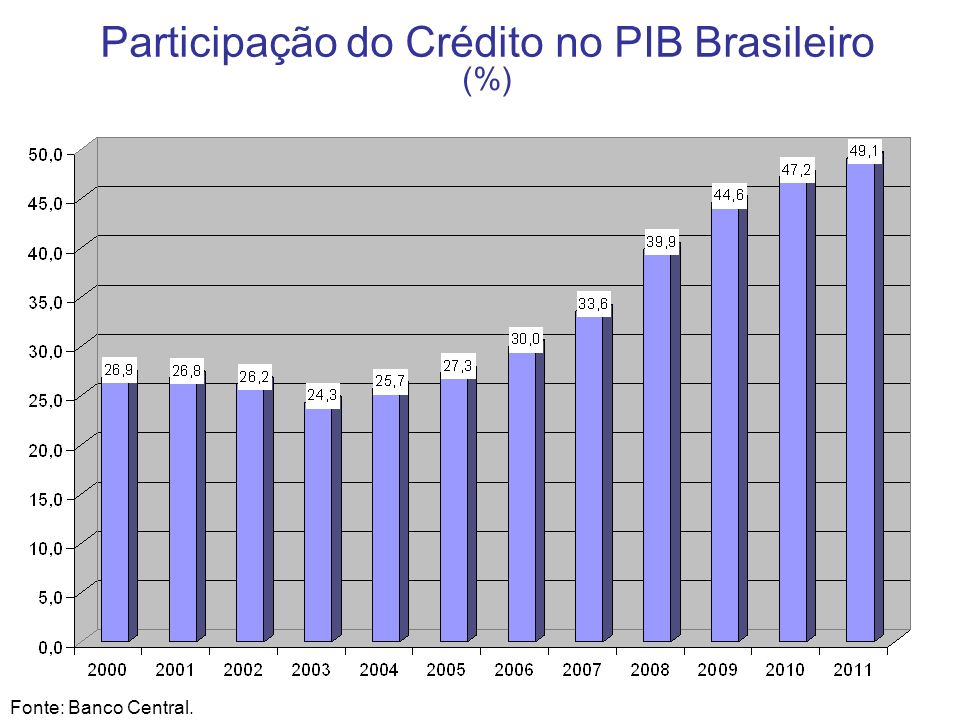 Participação do Crédito no PIB Brasileiro (%)