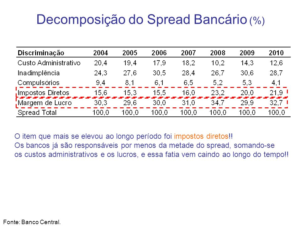 Decomposição do Spread Bancário (%)