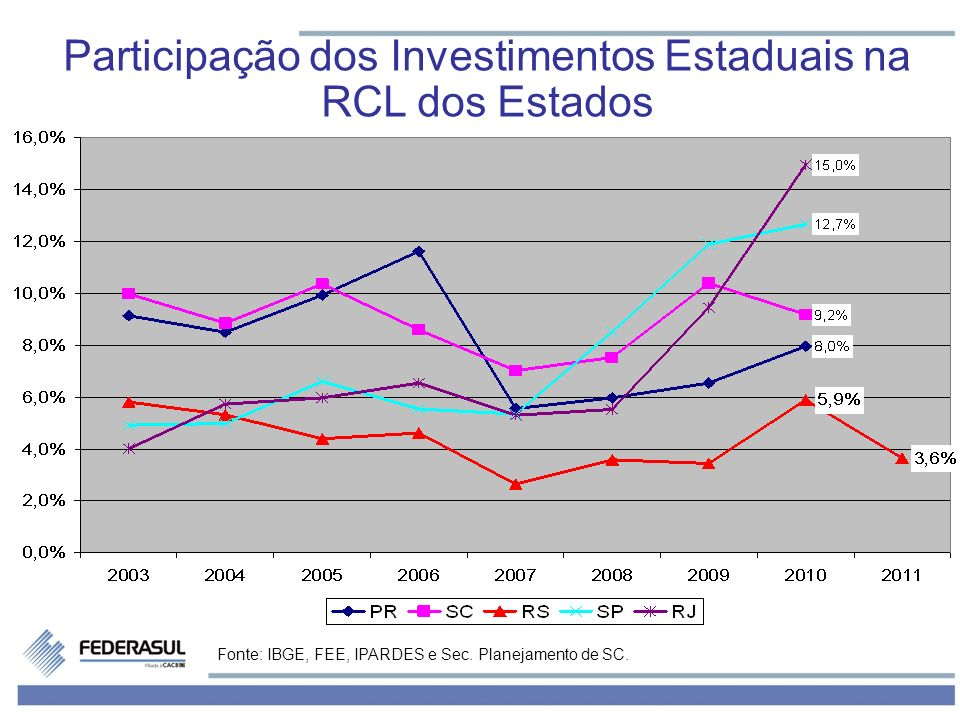 Participação dos Investimentos Estaduais na RCL dos Estados