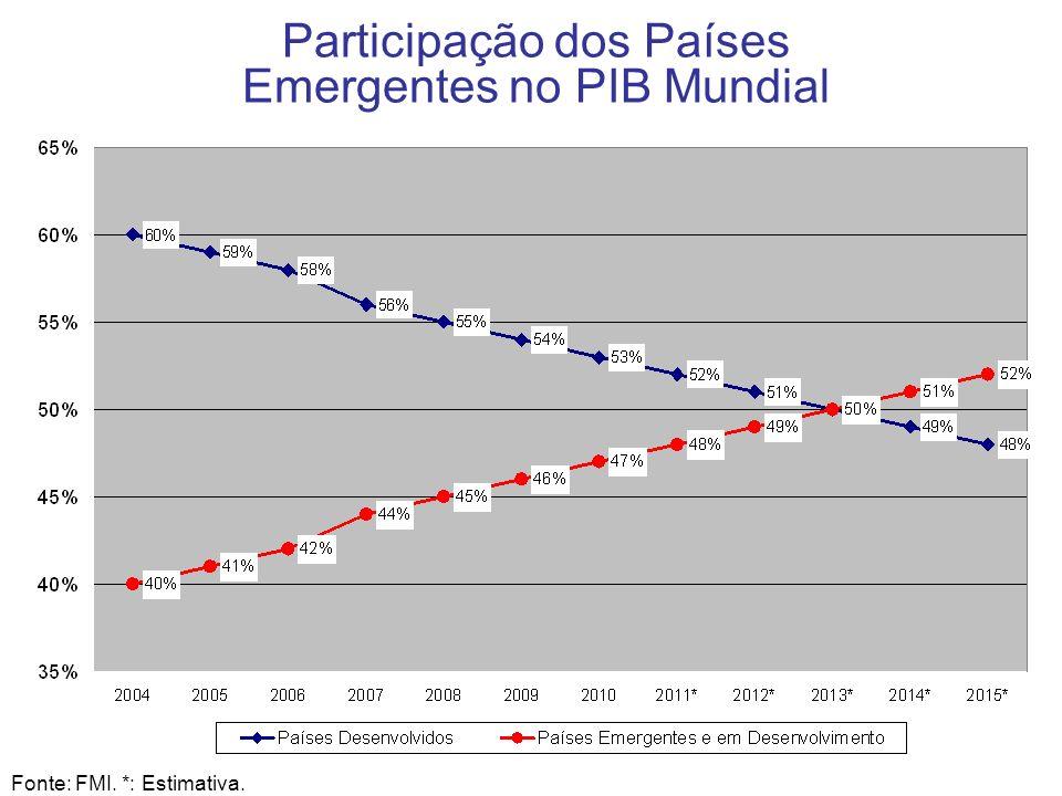 Participação dos Países Emergentes no PIB Mundial