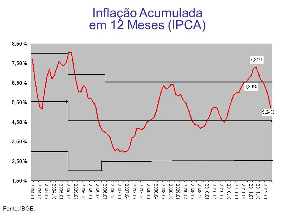 Inflação Acumulada em 12 Meses (IPCA) 9 Fonte: IBGE.