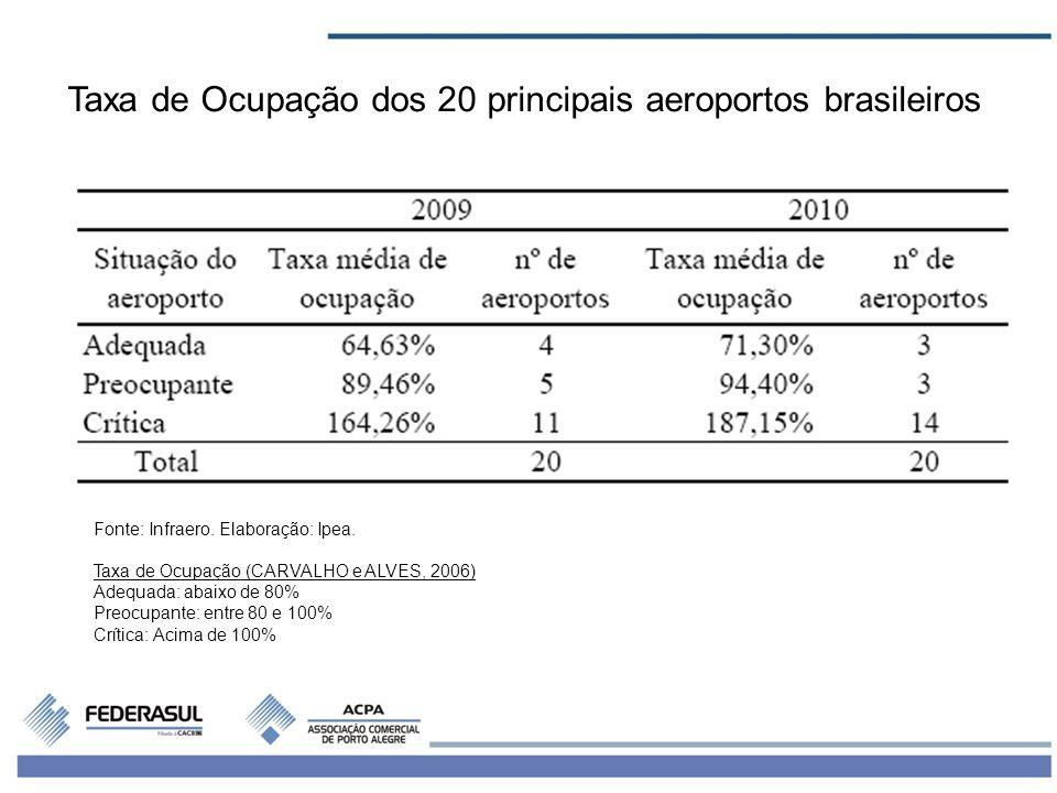 Taxa de Ocupação dos 20 principais aeroportos brasileiros
