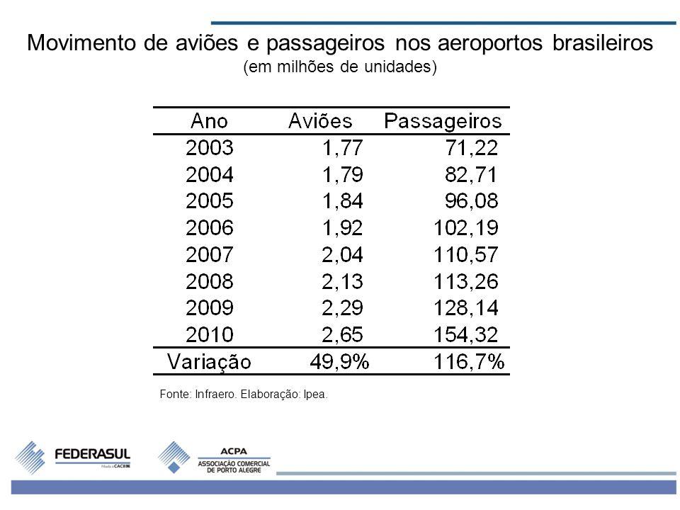Movimento de aviões e passageiros nos aeroportos brasileiros