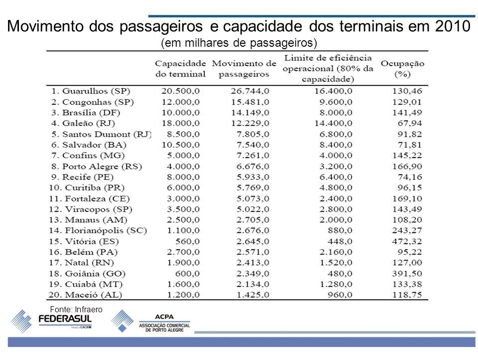 Movimento dos passageiros e capacidade dos terminais em 2010