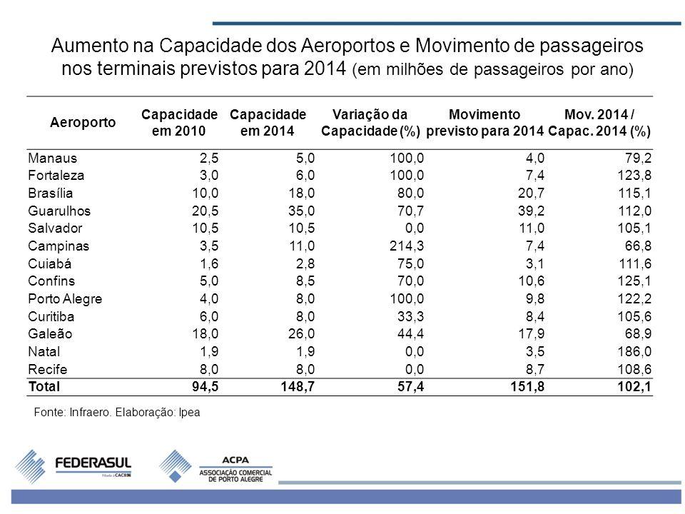 Variação da Capacidade (%) Movimento previsto para 2014
