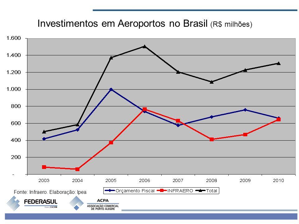 Investimentos em Aeroportos no Brasil (R$ milhões)