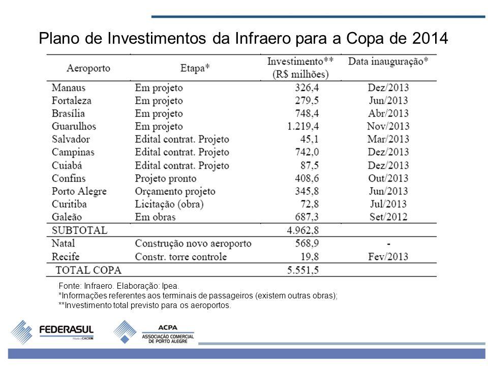 Plano de Investimentos da Infraero para a Copa de 2014