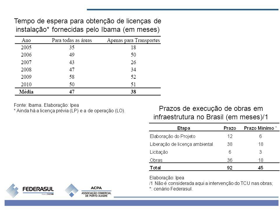 Prazos de execução de obras em infraestrutura no Brasil (em meses)/1