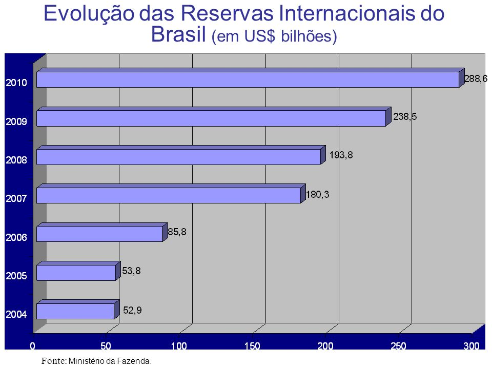 Evolução das Reservas Internacionais do Brasil (em US$ bilhões)