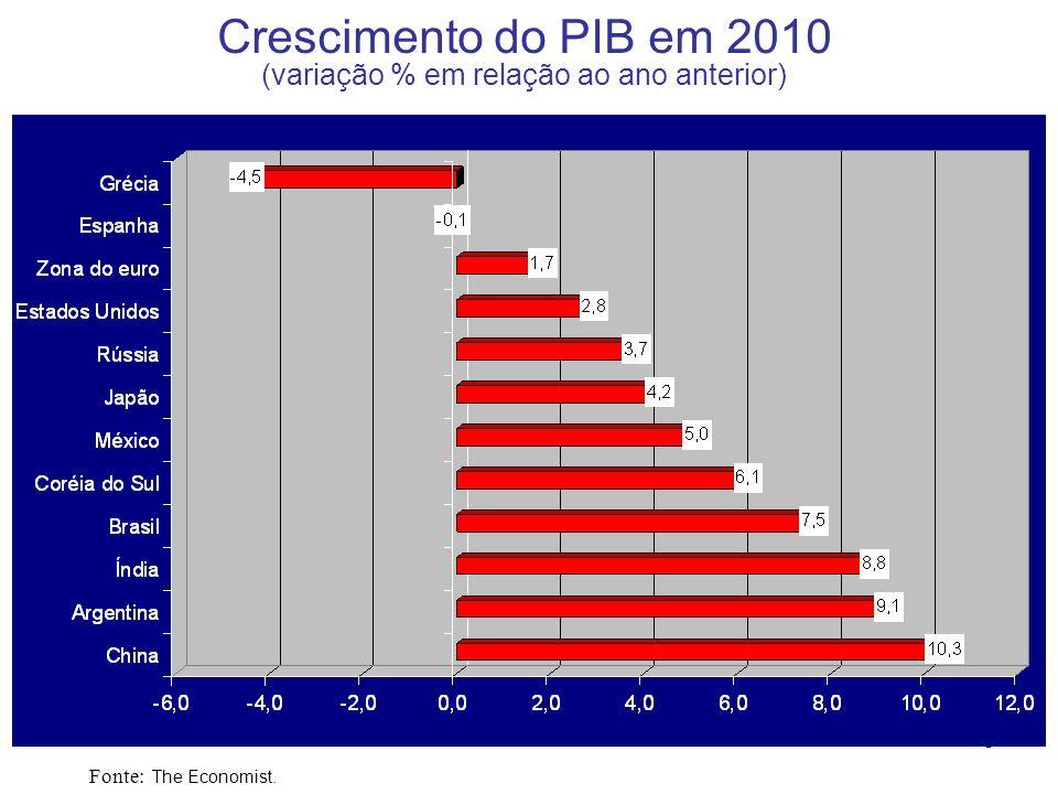 Crescimento do PIB em 2010 (variação % em relação ao ano anterior)