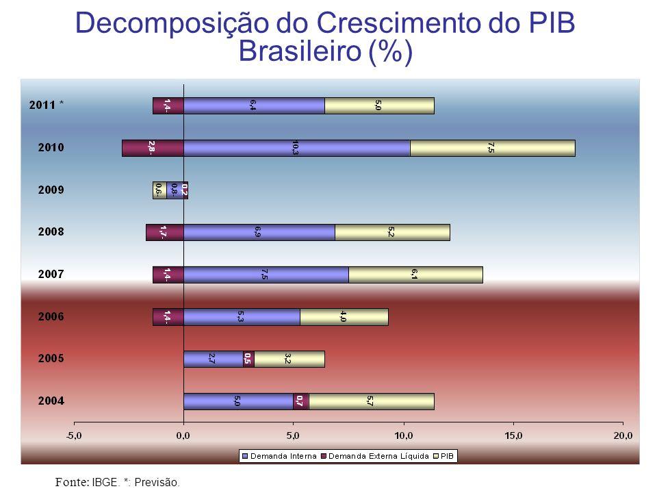 Decomposição do Crescimento do PIB Brasileiro (%)