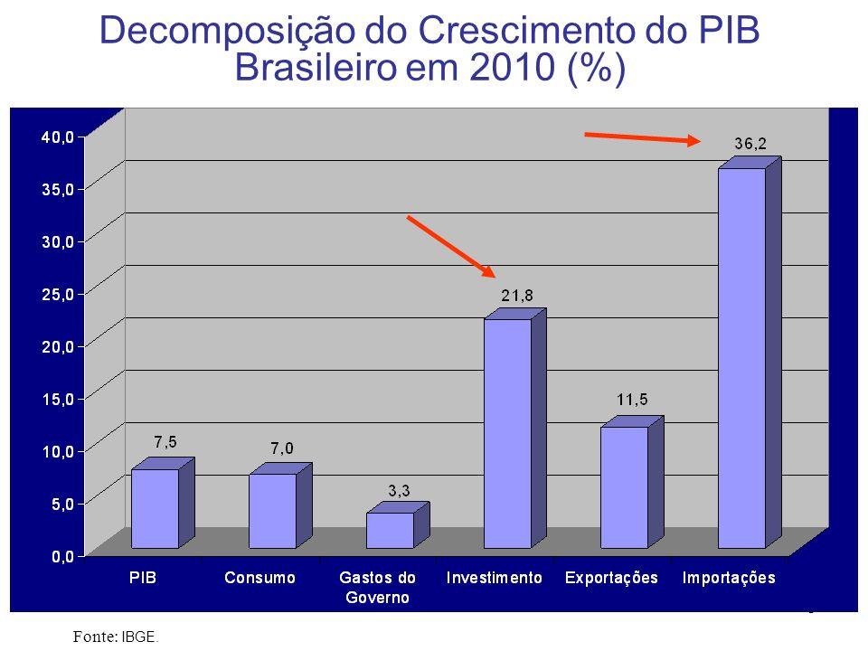 Decomposição do Crescimento do PIB Brasileiro em 2010 (%)