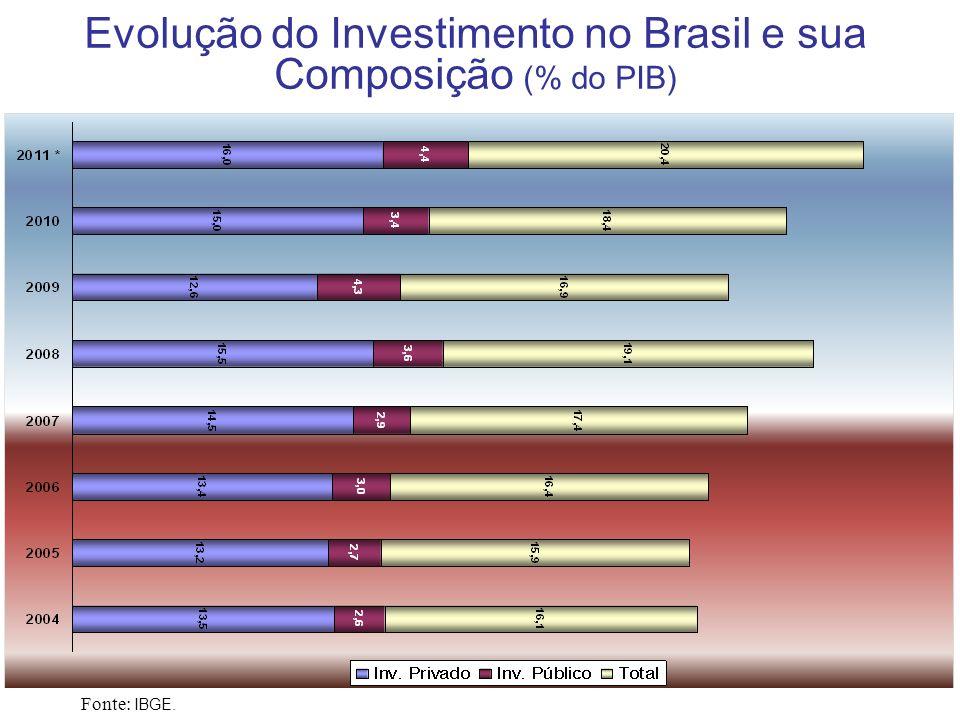 Evolução do Investimento no Brasil e sua Composição (% do PIB)