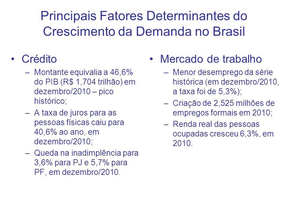 Principais Fatores Determinantes do Crescimento da Demanda no Brasil