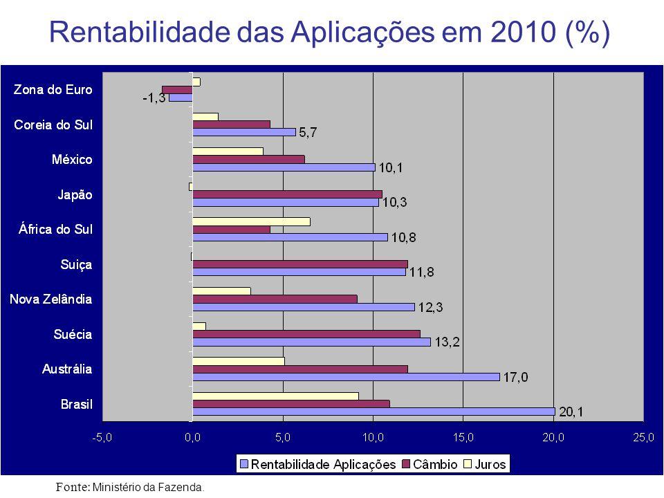 Rentabilidade das Aplicações em 2010 (%)