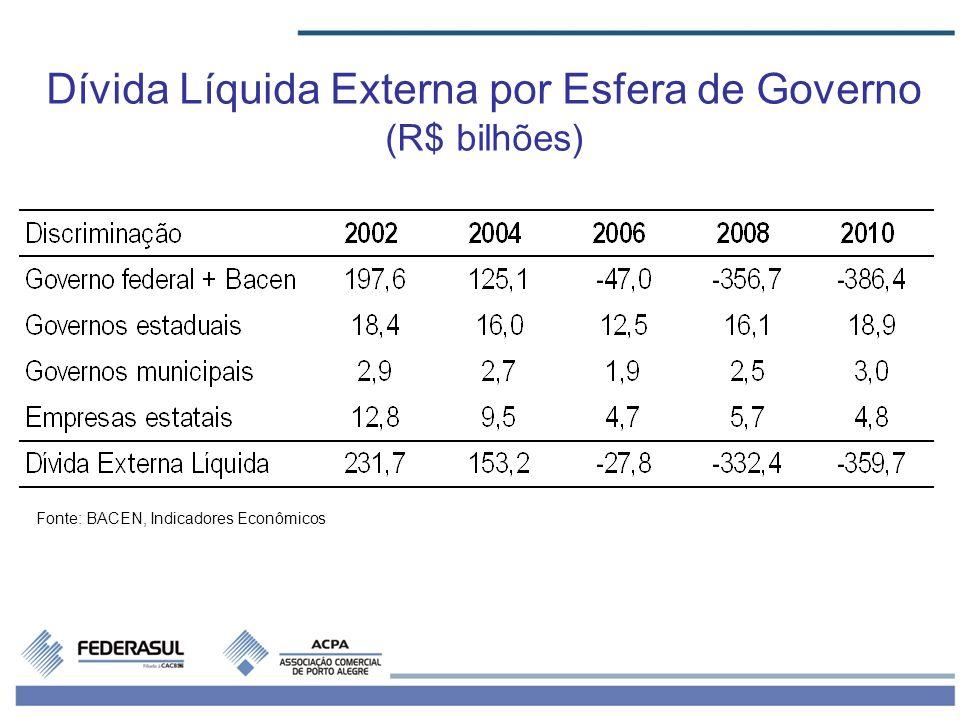 Dívida Líquida Externa por Esfera de Governo