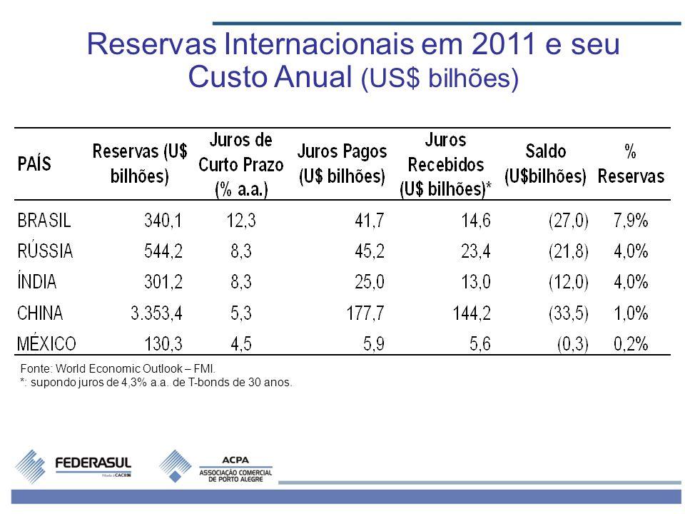 Reservas Internacionais em 2011 e seu Custo Anual (US$ bilhões)