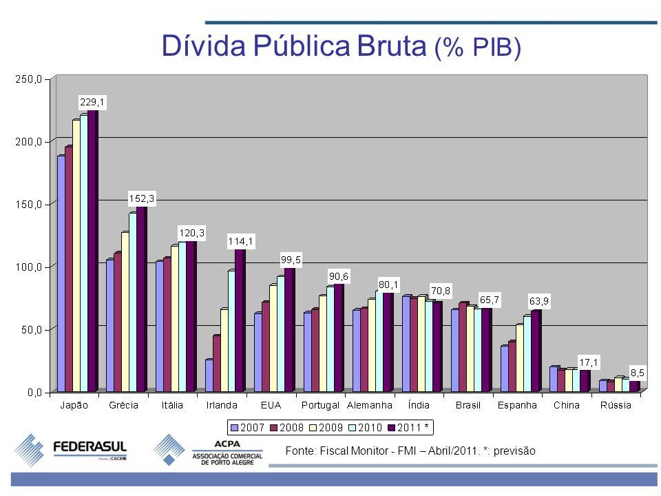 Dívida Pública Bruta (% PIB)
