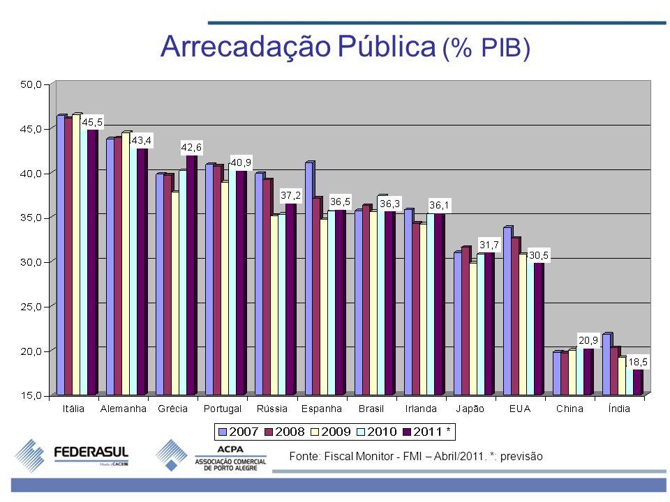 Arrecadação Pública (% PIB)