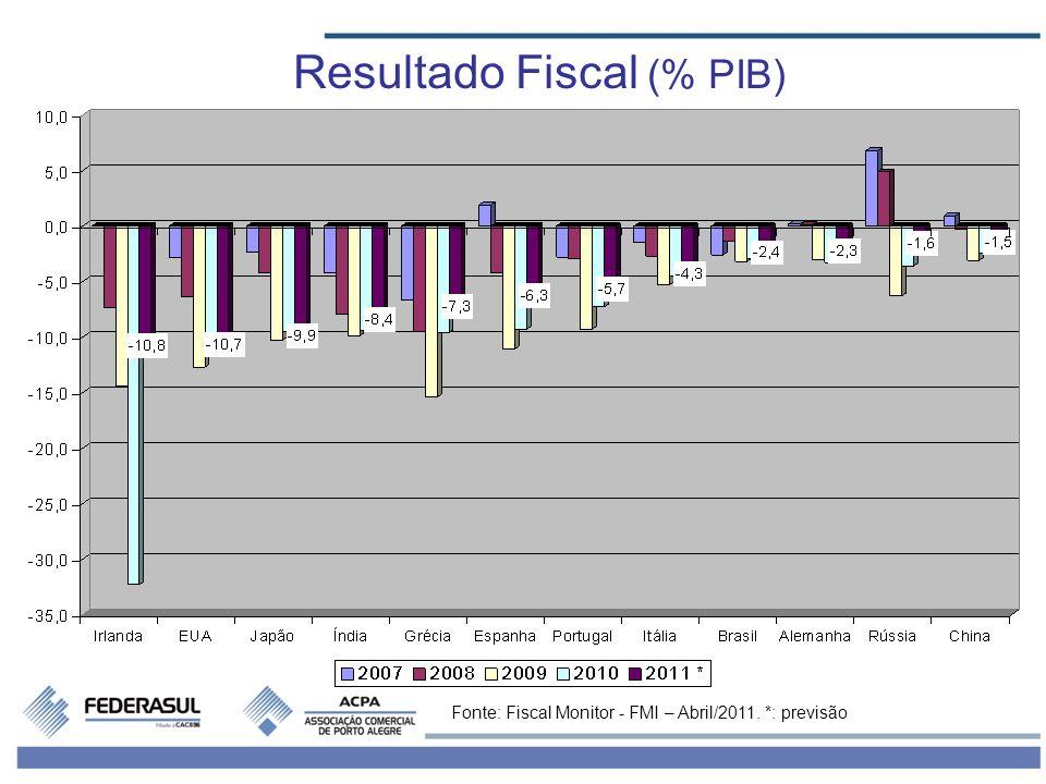 Resultado Fiscal (% PIB)