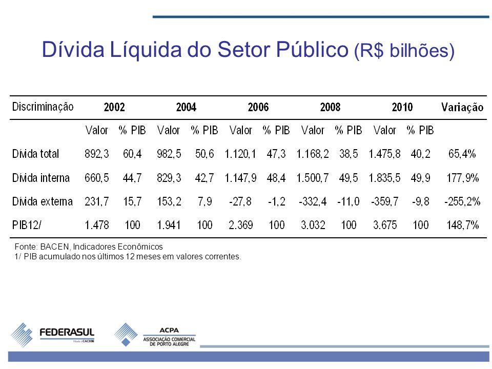 Dívida Líquida do Setor Público (R$ bilhões)