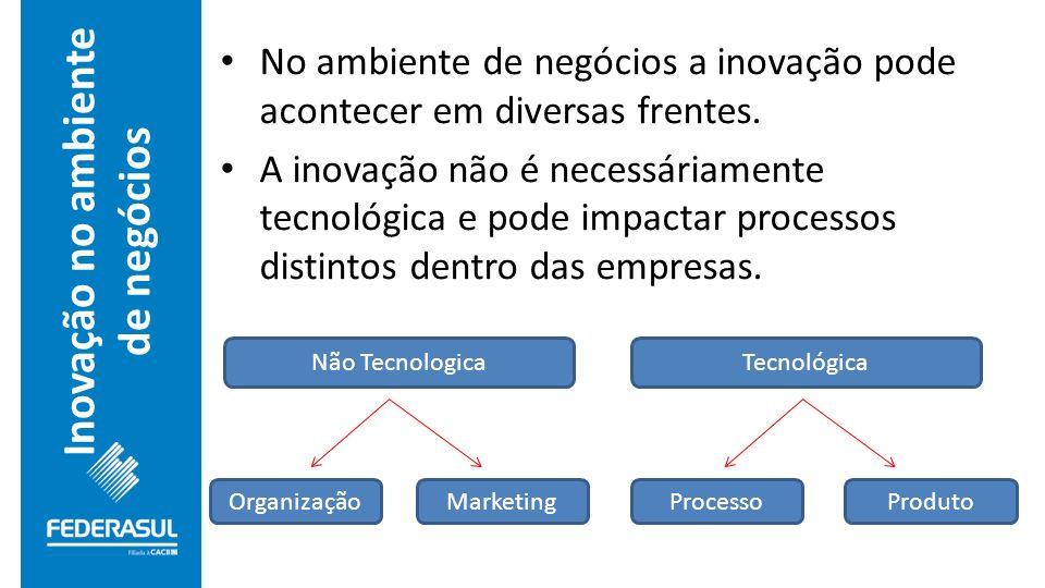 Inovação no ambiente de negócios